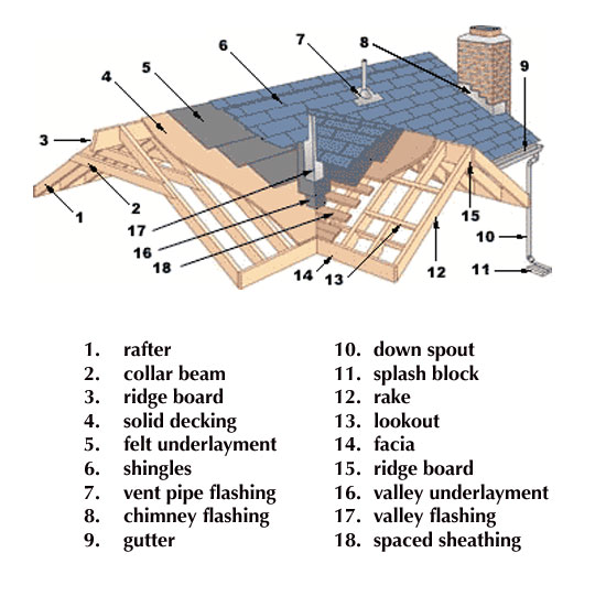 Roofing Hertfordshire